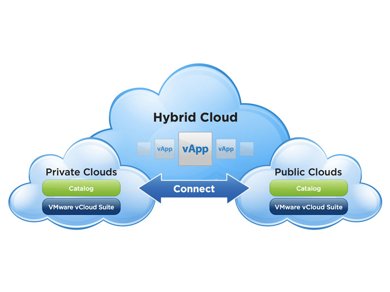 Cloud público y privado IT ENCORE